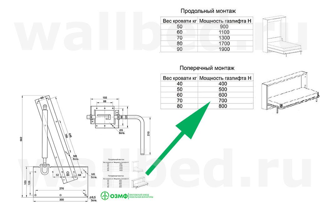 таблица мощности газлифтов для 582 механизма подъема кровати ОЗМФ
